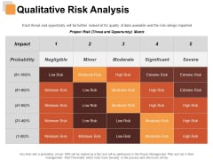 Qualitative Risk Analysis Risk Estimator Ppt PowerPoint Presentation Infographics Gallery