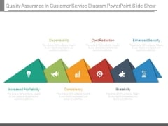 Quality Assurance In Customer Service Diagram Powerpoint Slide Show