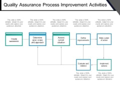 Quality Assurance Process Improvement Activities Ppt PowerPoint Presentation Portfolio Styles