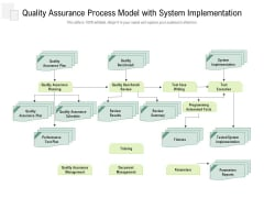 Quality Assurance Process Model With System Implementation Ppt PowerPoint Presentation Show Guide PDF