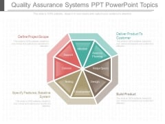 Quality Assurance Systems Ppt Powerpoint Topics