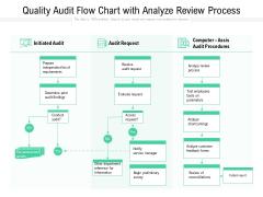 Quality Audit Flow Chart With Analyze Review Process Ppt PowerPoint Presentation Portfolio Inspiration PDF