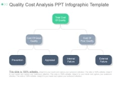Quality Cost Analysis Ppt PowerPoint Presentation Outline