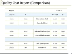 Quality Cost Report Comparison Ppt PowerPoint Presentation Icon Background Designs