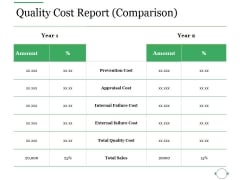 Quality Cost Report Comparison Ppt PowerPoint Presentation Ideas Slides