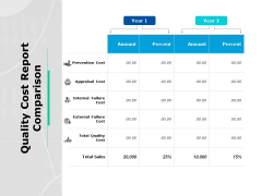 Quality Cost Report Comparison Ppt PowerPoint Presentation Inspiration Example