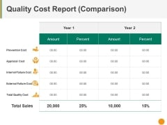 Quality Cost Report Comparison Ppt PowerPoint Presentation Model Portfolio