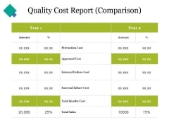 Quality Cost Report Comparison Ppt PowerPoint Presentation Portfolio Themes