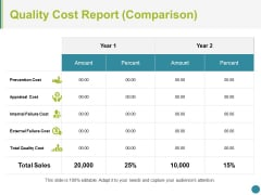 Quality Cost Report Comparison Ppt PowerPoint Presentation Summary Portfolio