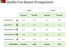 Quality Cost Report Comparison Ppt PowerPoint Presentation Visual Aids Model