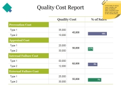 Quality Cost Report Ppt PowerPoint Presentation Styles Graphics Example