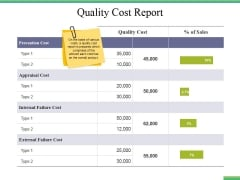 Quality Cost Report Ppt PowerPoint Presentation Styles Infographic Template