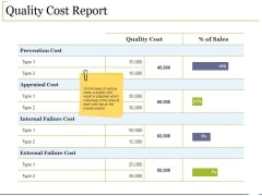 Quality Cost Report Ppt PowerPoint Presentation Summary Show