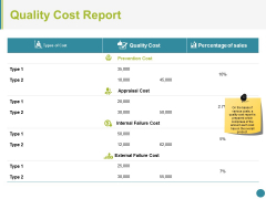Quality Cost Report Ppt PowerPoint Presentation Tips