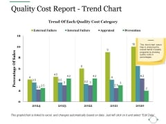 Quality Cost Report Trend Chart Ppt PowerPoint Presentation Outline Guidelines