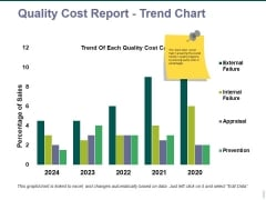 quality cost report trend chart ppt powerpoint presentation pictures vector