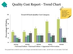 Quality Cost Report Trend Chart Ppt PowerPoint Presentation Portfolio Maker