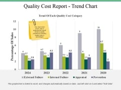 Quality Cost Report Trend Chart Ppt PowerPoint Presentation Styles Templates