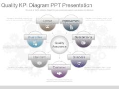Quality Kpi Diagram Ppt Presentation