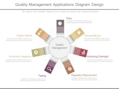 Quality Management Applications Diagram Design
