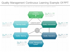 Quality Management Continuous Learning Example Of Ppt