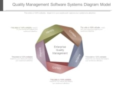 Quality Management Software Systems Diagram Model