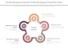 Quality Management System Certificate Diagram Powerpoint Ideas