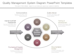 Quality Management System Diagram Powerpoint Templates