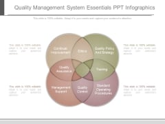 Quality Management System Essentials Ppt Infographics