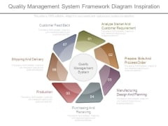 Quality Management System Framework Diagram Inspiration
