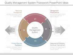 Quality Management System Framework Powerpoint Ideas