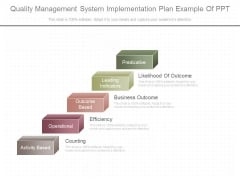 Quality Management System Implementation Plan Example Of Ppt
