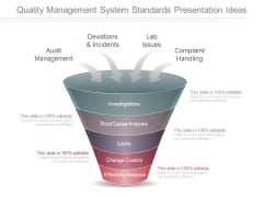 Quality Management System Standards Presentation Ideas