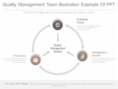 Quality Management Team Illustration Example Of Ppt
