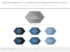 Quality Management Vs Quality Control Diagram Powerpoint Layout
