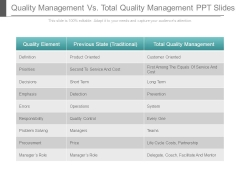Quality Management Vs Total Quality Management Ppt Slides