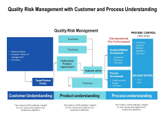 Quality Risk Management With Customer And Process Understanding Ppt PowerPoint Presentation Gallery Example Introduction PDF