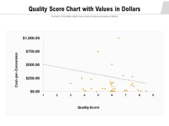 Quality Score Chart With Values In Dollars Ppt PowerPoint Presentation Ideas Graphics Template PDF