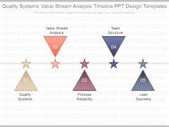 Quality Systems Value Stream Analysis Timeline Ppt Design Templates