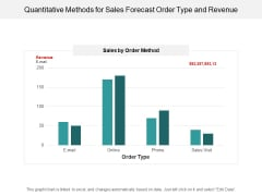Quantitative Methods For Sales Forecast Order Type And Revenue Ppt PowerPoint Presentation Styles Show