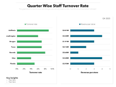 Quarter Wise Staff Turnover Rate Ppt PowerPoint Presentation Pictures Design Ideas PDF