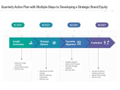 Quarterly Action Plan With Multiple Steps To Developing A Strategic Brand Equity Structure