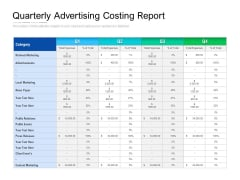 Quarterly Advertising Costing Report Ppt PowerPoint Presentation File Example Topics PDF