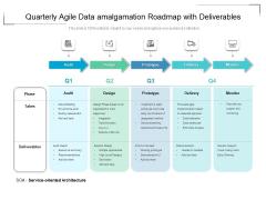 Quarterly Agile Data Amalgamation Roadmap With Deliverables Icons
