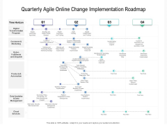 Quarterly Agile Online Change Implementation Roadmap Themes