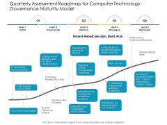 Quarterly Assessment Roadmap For Computer Technology Governance Maturity Model Slides