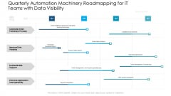 Quarterly Automation Machinery Roadmapping For IT Teams With Data Visibility Themes
