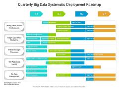 Quarterly Big Data Systematic Deployment Roadmap Diagrams