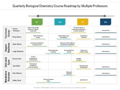 Quarterly Biological Chemistry Course Roadmap By Multiple Professors Diagrams