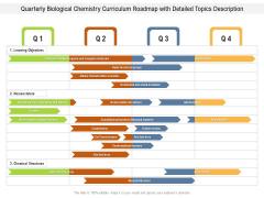 Quarterly Biological Chemistry Curriculum Roadmap With Detailed Topics Description Portrait
